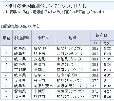 一昨日の全国観測値ランキング(7月17日)。岐阜県が多い。  気象庁|最新の気象データ https://t.co/3dXj9NjlCR https://t.co/HRwifSOhfh