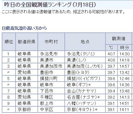 昨日の全国観測値ランキング(7月18日)。上位10件中7件が岐阜県、2件が愛知県。  気象庁|最新の気象データ https://t.co/S8ATdrnzia https://t.co/Vnrwqd3zux