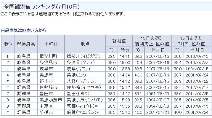 全国観測値ランキング(7月16日)。岐阜県が多い。愛知県の豊田市も入ってる。7月の気温は2010年移行の値が最高値なので、やっぱり昔より暑いのだろうか。  気象庁|最新の気象データ https://t.co/qKti8YD0hR https://t.co/uhtyWdPbcn