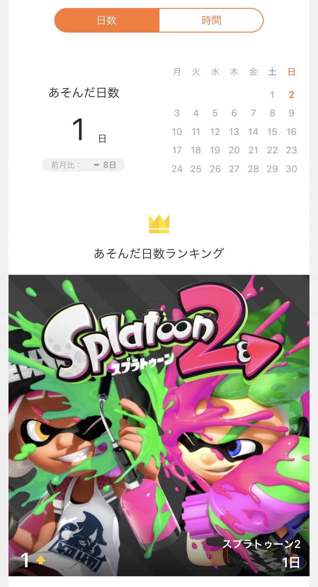 先月は Nintendo Switch で1日しか遊んでいなかった、しかも内訳はスプラトゥーン2を25分間だけ(;・∀・) Nintendo Switch Online に1人月額300円払うかどうか迷うな・・・ファミリープランなら12ヶ月で4500円だから、1ヶ月あたり家族で375円だと考えるとお安いけどスイッチでまだ遊ぶかな。。。 https://t.co/lIvEYwzvDQ
