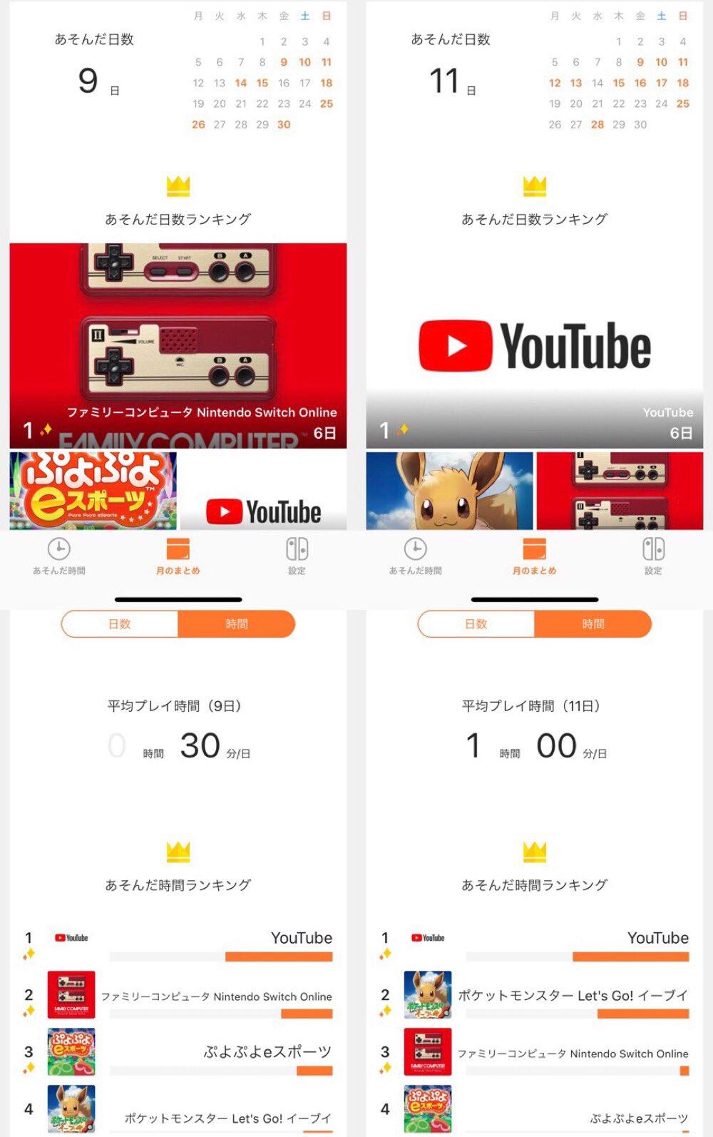 11月は Nintendo Switch でわりと遊んでた。新しく何か入手すると遊ぶようになるね。Nintendo Switch Online はこのままだと思ったほど遊ばなさそうなので、ポートピアとかやりたいゲームが追加されるといいのに。 https://t.co/AKvxcGtlBL