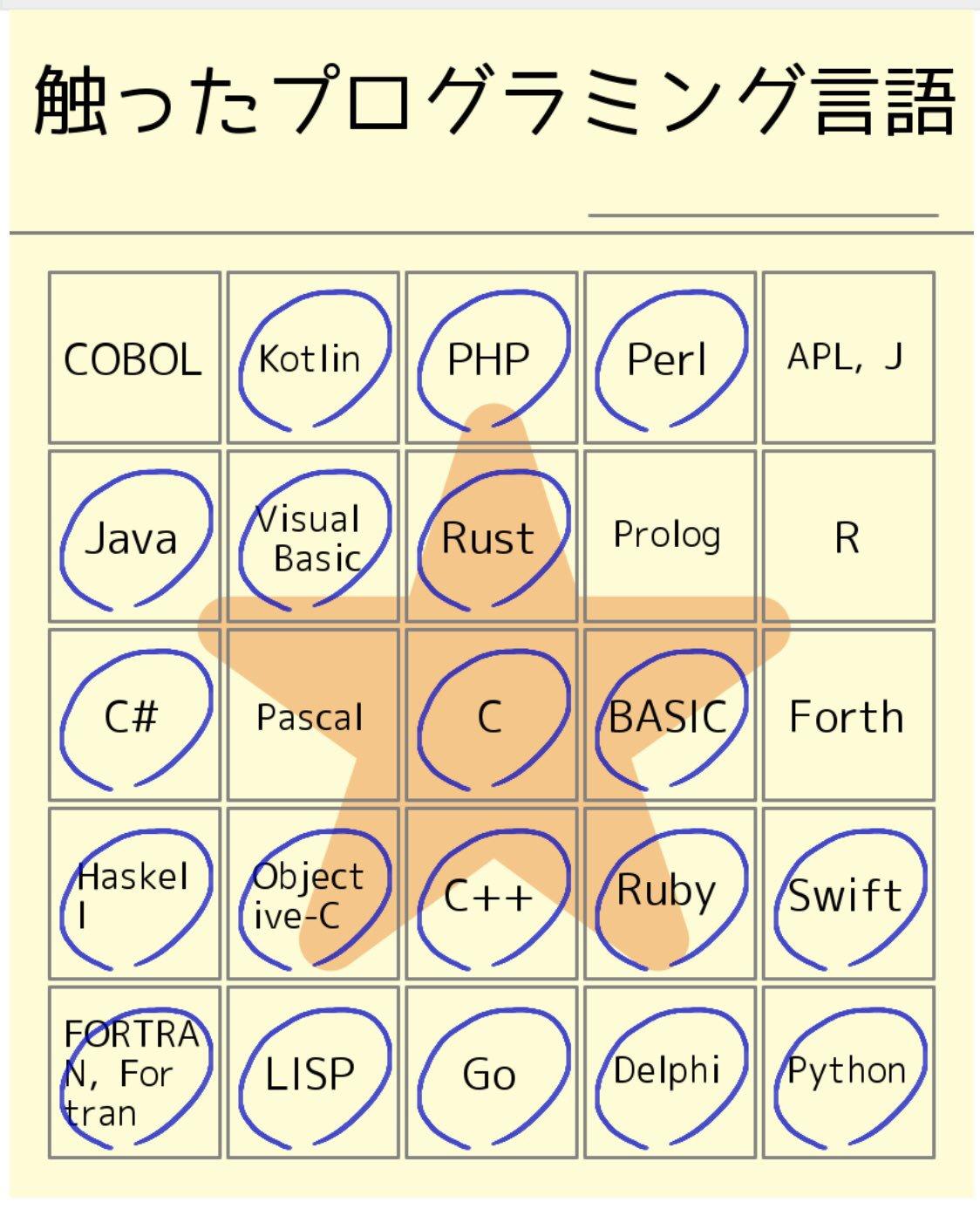 ビンゴ(∩´∀`)∩  「少しでも触った覚えのあるプログラミング言語に丸をつけてください。方言(派生言語)も含めて考えていただければと思います」  触ったプログラミング言語 #触ったプログラミング言語 #めけぽんビンゴ  https://t.co/Iam1jCDYwA https://t.co/1r6VyRddfg