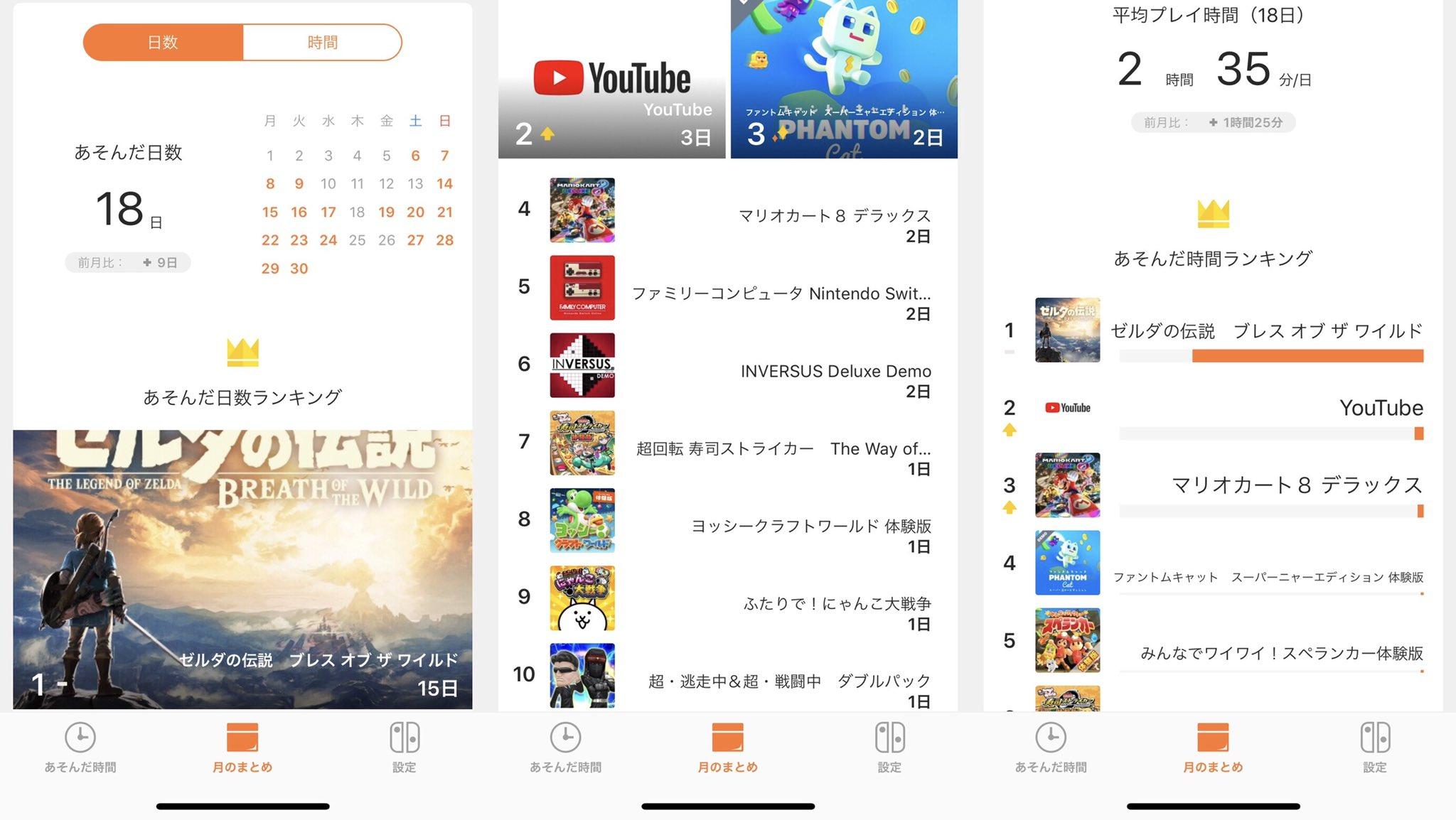 みまもりSwitchで4月の Nintendo Switch プレイ時間をチェック。だいぶゼルダ率が上がってきた。 https://t.co/KKctjSbAWw