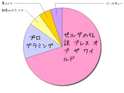 GW10連休の内訳をざっと振り返り。  HeartRails Graph | キュートな円グラフ簡単作成サービス https://t.co/z5ECaXmfEY https://t.co/JHruRvXewJ