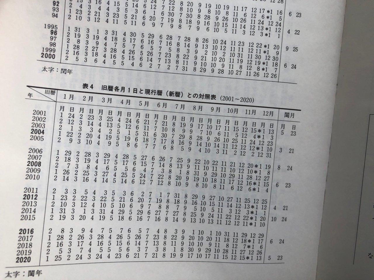 旧暦各月1日と現行暦(新暦)との対照表。  新こよみ便利帳―天文現象・暦計算のすべて | 暦計算研究会 https://t.co/J1AqAK9hwC https://t.co/OYEw12jtvZ