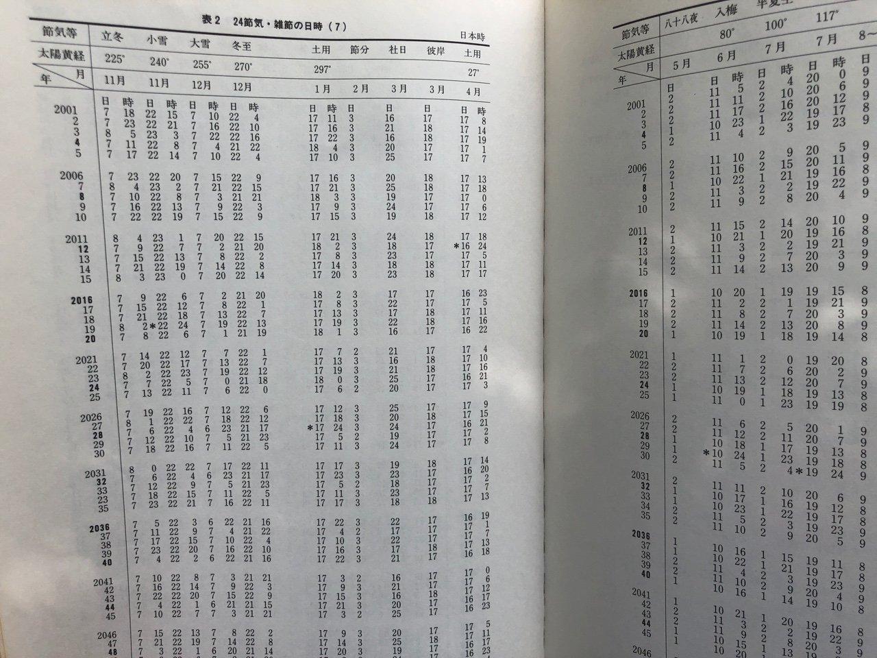 24節気・雑節の日時。  新こよみ便利帳―天文現象・暦計算のすべて | 暦計算研究会 https://t.co/J1AqAK9hwC https://t.co/mzBbivtMJs
