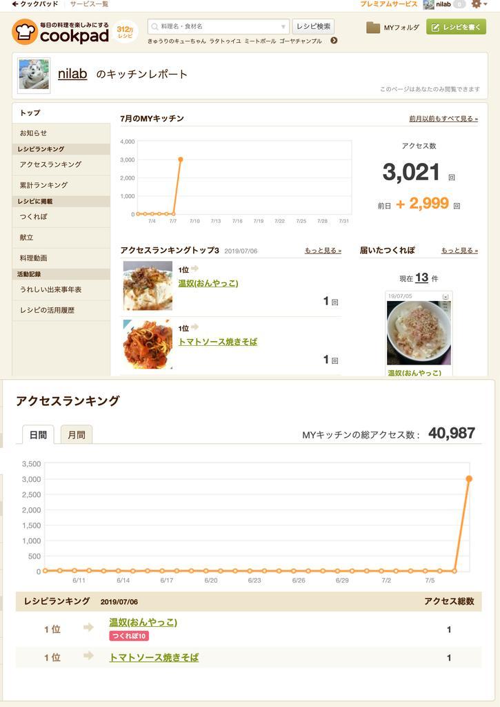 7月7日のアクセス数が「前日+2999回」 (;´Д`) 話題のレシピからのアクセスだろうなぁ。  nilabのキッチン 【クックパッド】 簡単おいしいみんなのレシピが312万品 https://t.co/5ewVBpUOb3 https://t.co/D30IoAFaEm