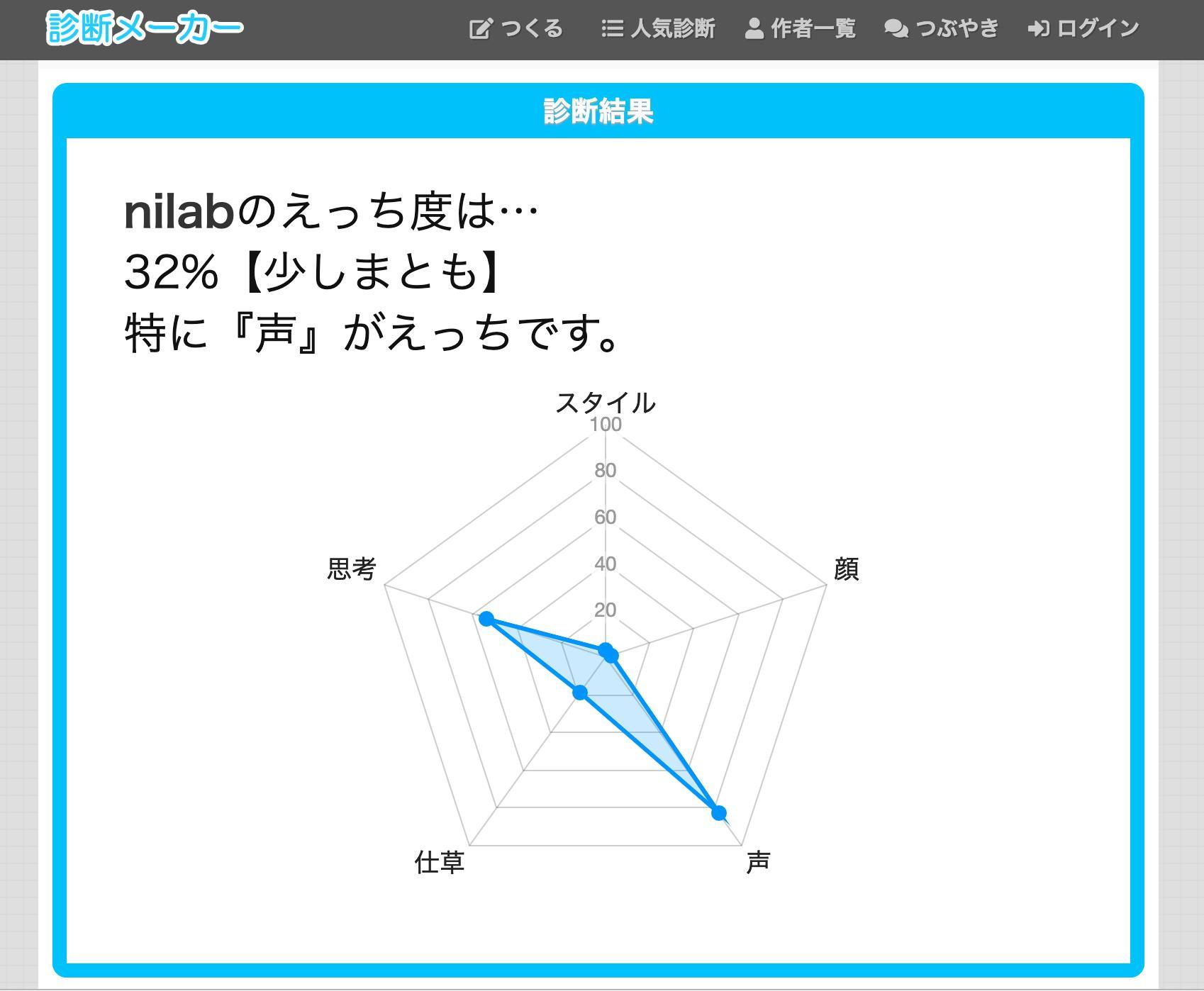 nilabのえっち度は… 32%【少しまとも】 特に『声』がえっちです。 https://t.co/tu6okHJI8j #あなたのH度を計測 https://t.co/MQWGBJUntW  ( ´∀`) https://t.co/e3h3opCpda