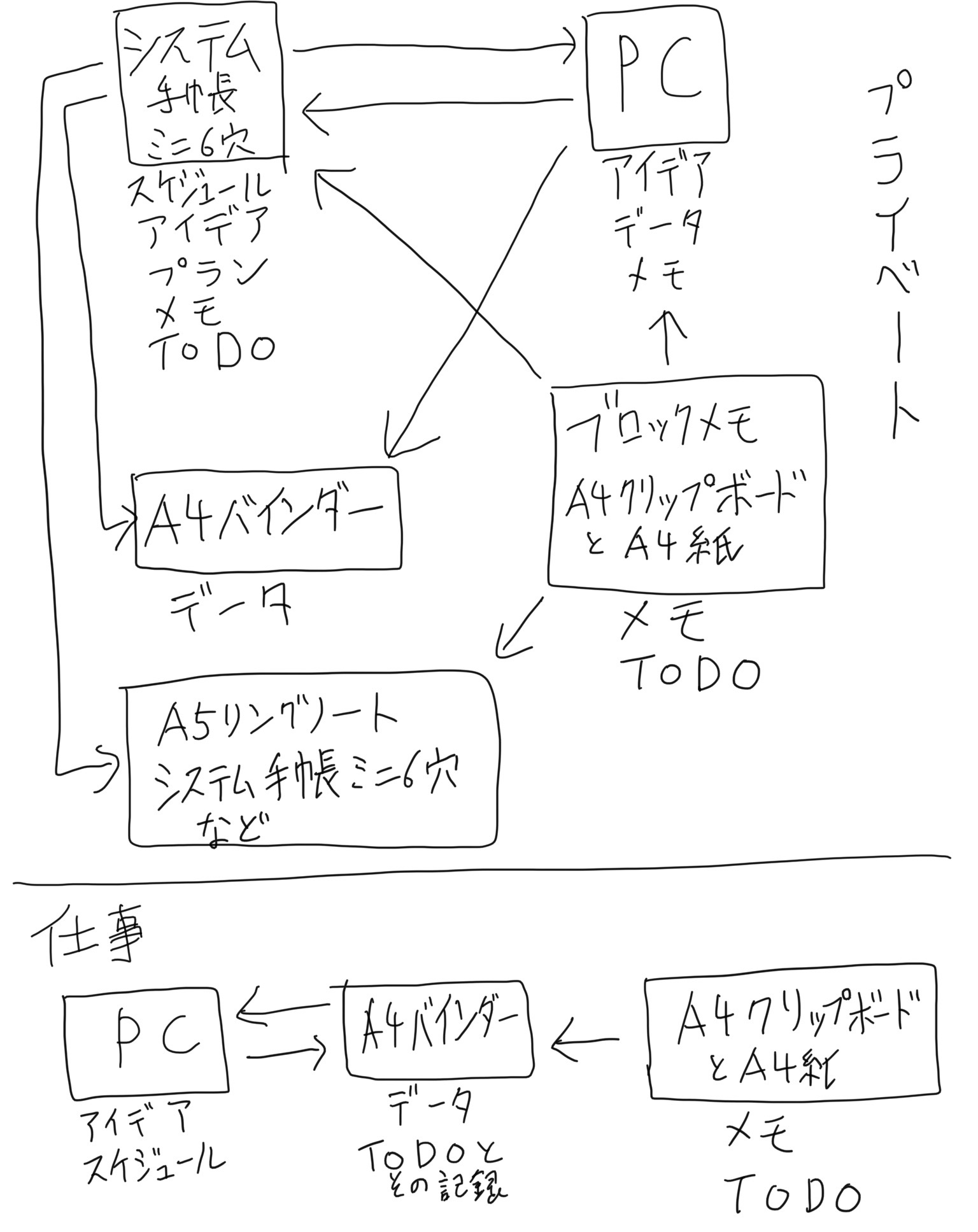 情報つながり手帳&ノート構成マップ。2004年12月14日に紙に書いて画像化してやつを iPad + Apple Pencil で書き直し。 https://t.co/ddLAirZ25t