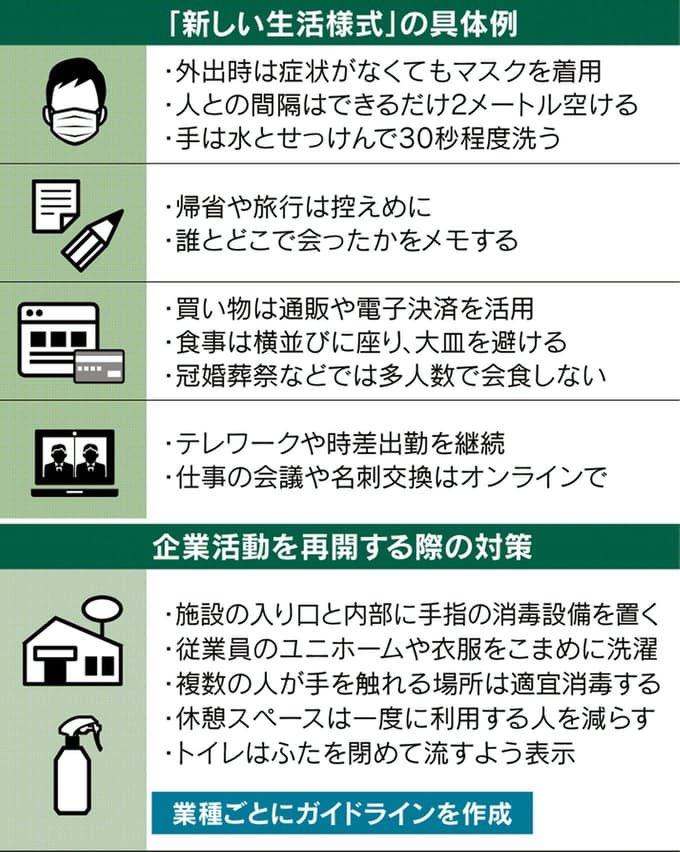 新型コロナ:「新しい生活様式」、通販・電子決済やテレワーク促進: 日本経済新聞  https://t.co/rplQJR9Ky3 https://t.co/zd0nuj0CcX
