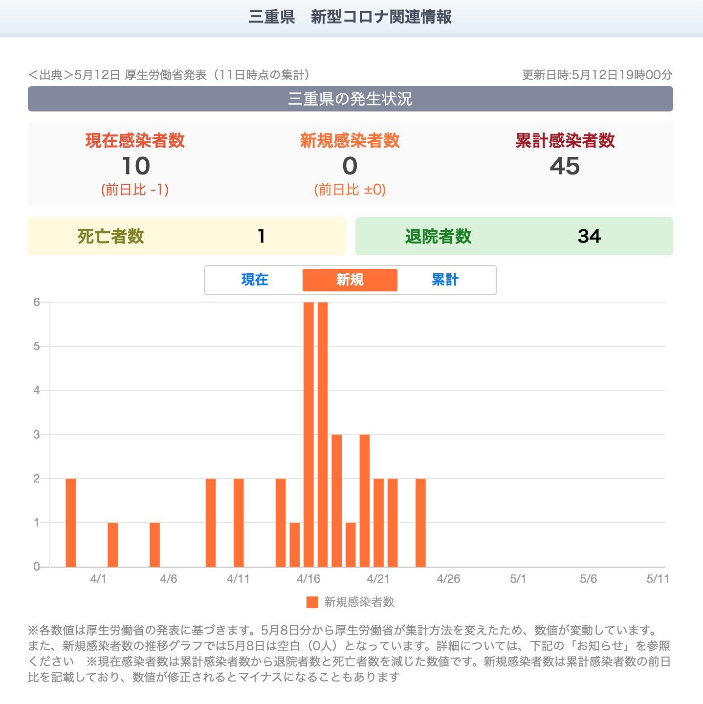 4月25日から新規感染者数が0人。  「5月8日分から厚生労働省が集計方法を変えたため、数値が変動」「新規感染者数は累計感染者数の前日比を記載しており、数値が修正されるとマイナスになることもあります」  三重県 新型コロナ関連情報 - Yahoo! JAPAN https://t.co/Vln2Zcq7TK https://t.co/Uk14mTzps6