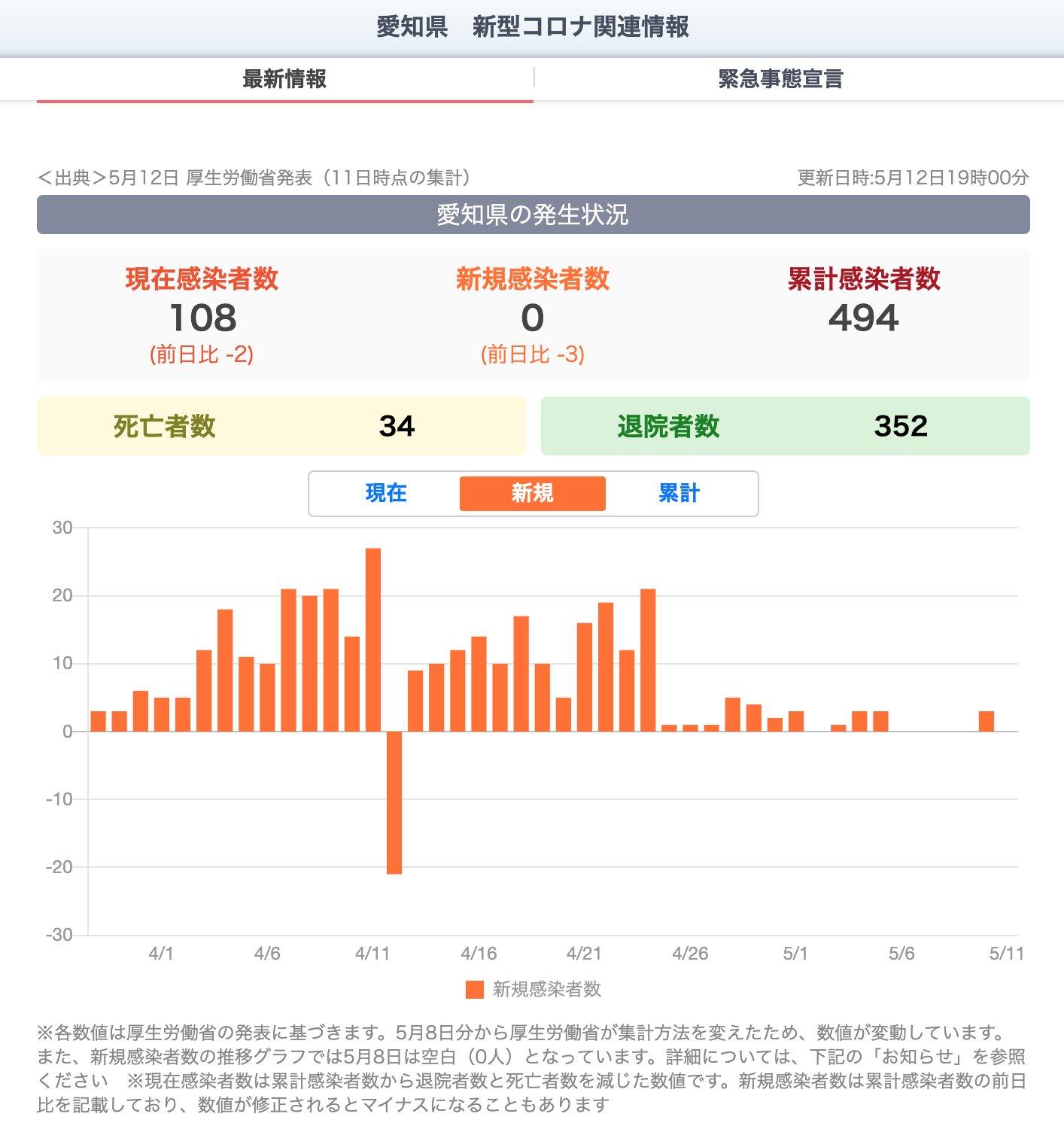 愛知県の新規感染者数はここ2週間では毎日0〜5人程度。  愛知県 新型コロナ関連情報 - Yahoo! JAPAN https://t.co/ttsXFZmEF6 https://t.co/Deqb3D6eN5