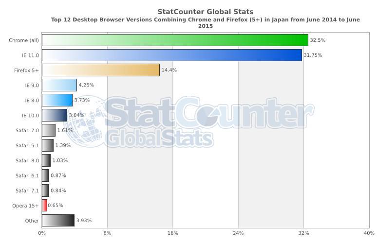 Nilog 2015 07 27 for Statcounter global stats